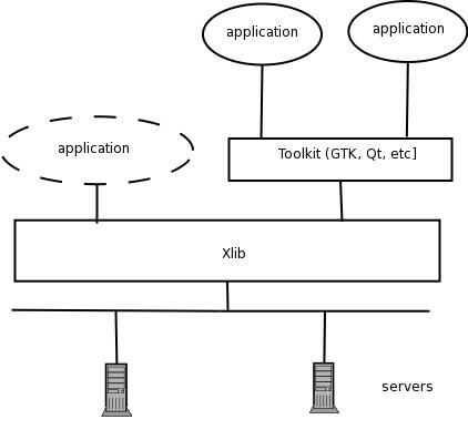 D3DUT: GUI Analysis
